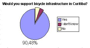Most employees support cyclists